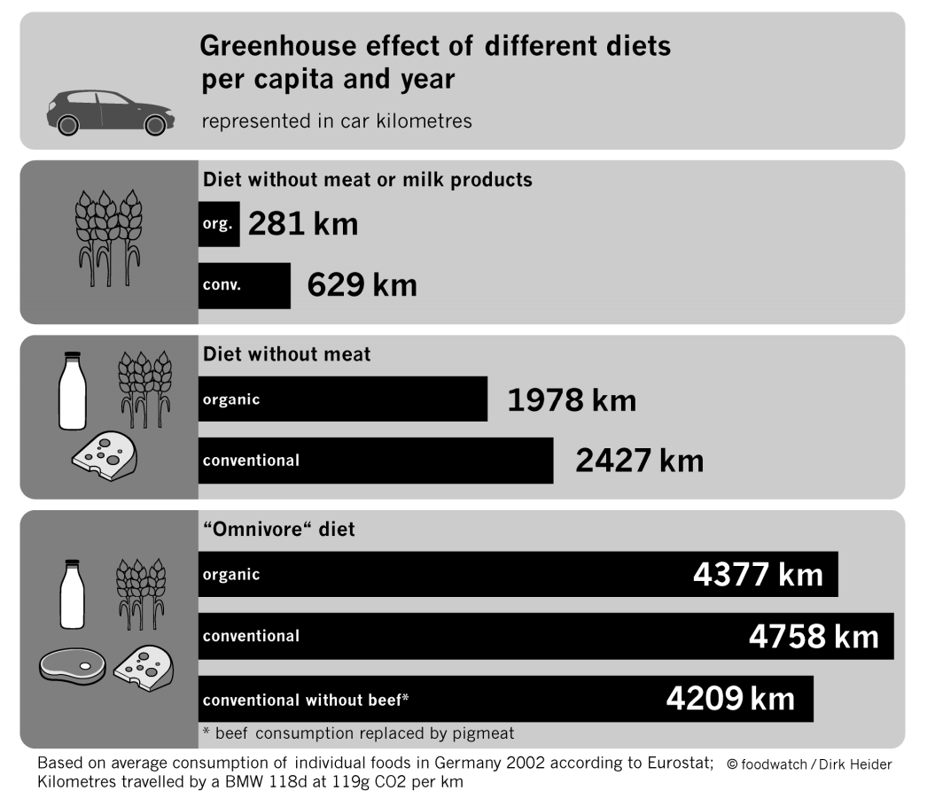 greenhouse effects of diets